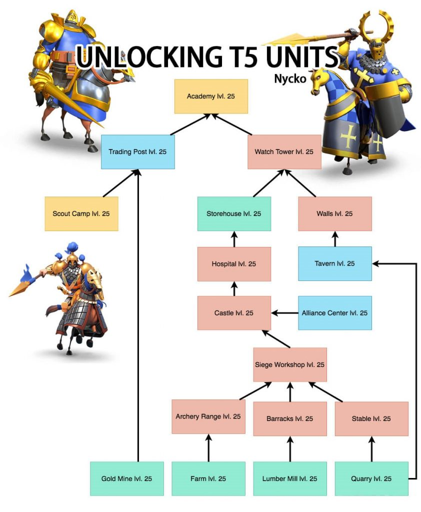 how to unlock tier 5 units fast