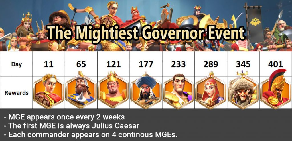 tip to rank on top the mightiest governor event