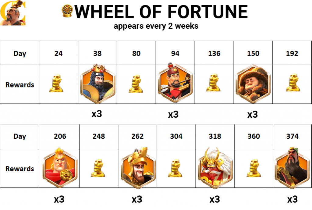 wheel of fortune rise of kingdoms timeline